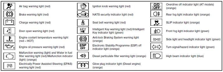 Nissan Almera Mk2 N16 Dash Warning Light Guide