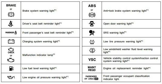 Toyota Corolla E140 E150 Dash Light Guide