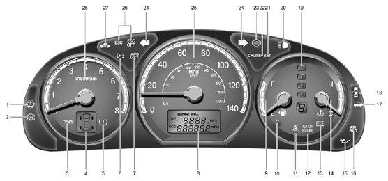 Hyundai Sonata Malfunction Indicator Light 2003 Hyundai Elantra Dashboard  Warning Lights .