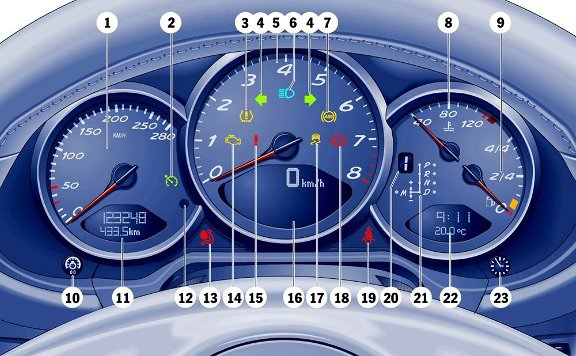 Porsche Cayman 981 Car Warning Lights Guide
